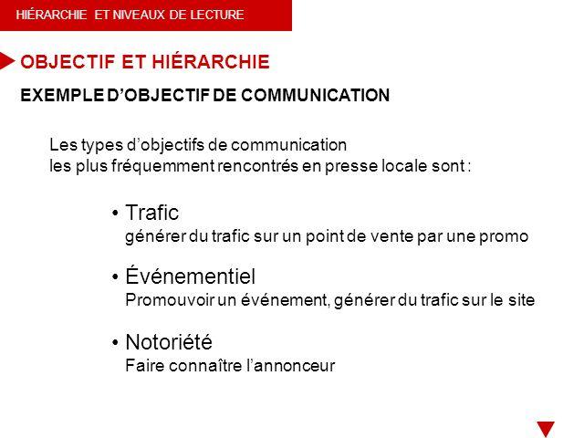 HIÉRARCHIE ET NIVEAUX DE LECTURE EXEMPLE DOBJECTIF DE COMMUNICATION Trafic générer du trafic sur un point de vente par une promo Événementiel Promouvo