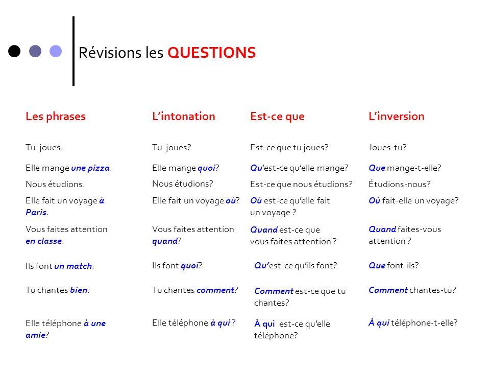 Révisions les QUESTIONS Les phrasesLintonationEst-ce queLinversion Tu joues?Est-ce que tu joues?Joues-tu? Elle mange quoi?Quest-ce quelle mange?Que ma