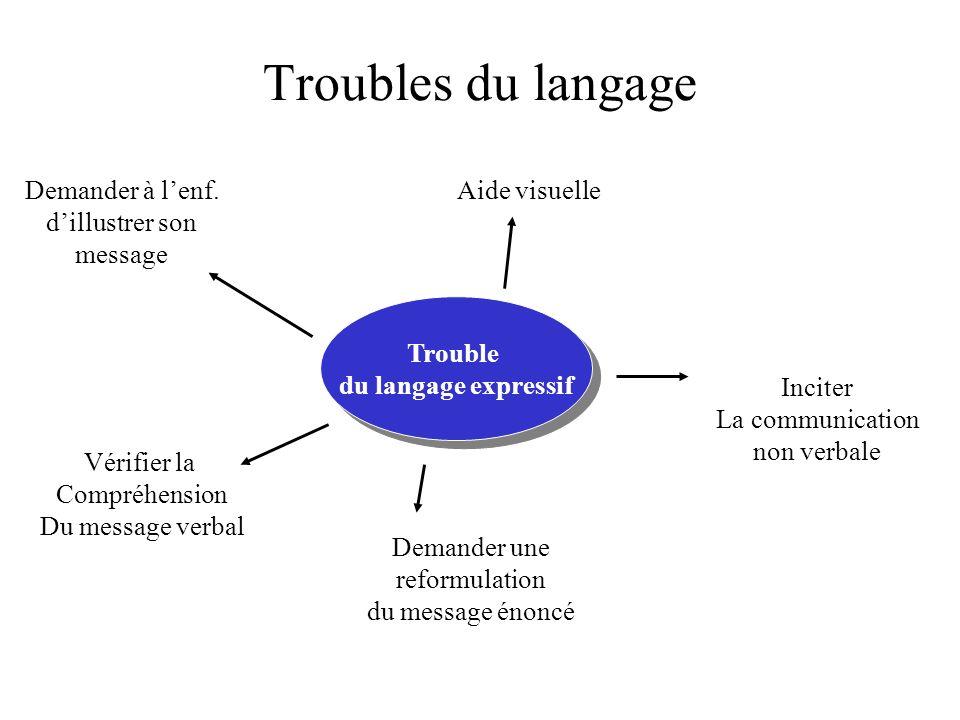 Troubles du langage Trouble du langage expressif Trouble du langage expressif Aide visuelle Inciter La communication non verbale Vérifier la Compréhen