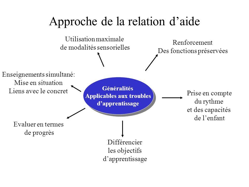 Approche de la relation daide Généralités Applicables aux troubles dapprentissage Généralités Applicables aux troubles dapprentissage Renforcement Des