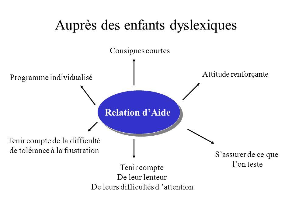 Auprès des enfants dyslexiques Relation dAide Attitude renforçante Consignes courtes Programme individualisé Sassurer de ce que lon teste Tenir compte