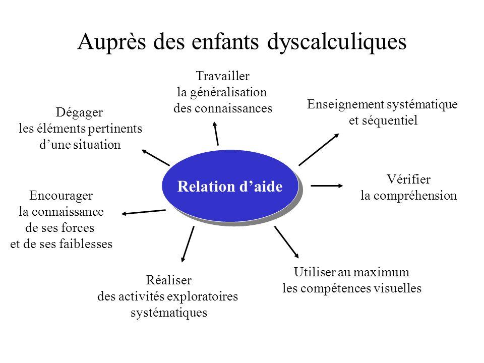 Auprès des enfants dyscalculiques Relation daide Enseignement systématique et séquentiel Travailler la généralisation des connaissances Vérifier la co
