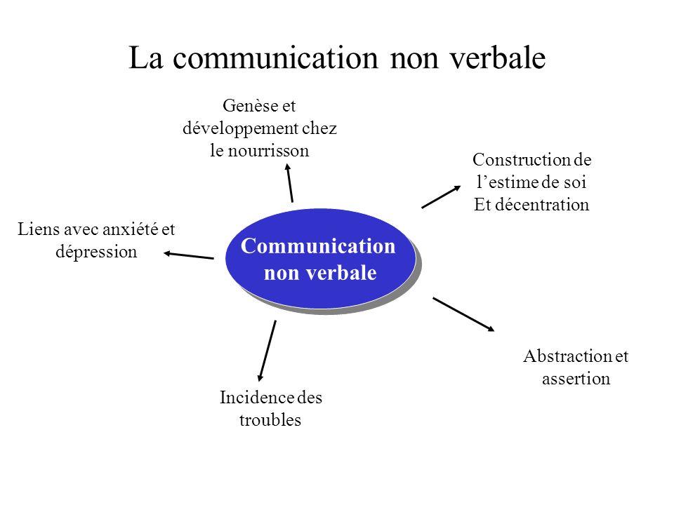 La communication non verbale Communication non verbale Communication non verbale Construction de lestime de soi Et décentration Genèse et développemen
