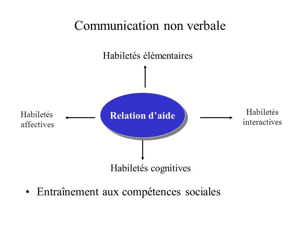 Communication non verbale Entraînement aux compétences sociales Relation daide Habiletés élémentaires Habiletés interactives Habiletés affectives Habi