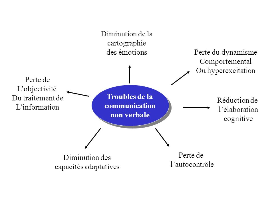 Troubles de la communication non verbale Troubles de la communication non verbale Perte du dynamisme Comportemental Ou hyperexcitation Diminution de l