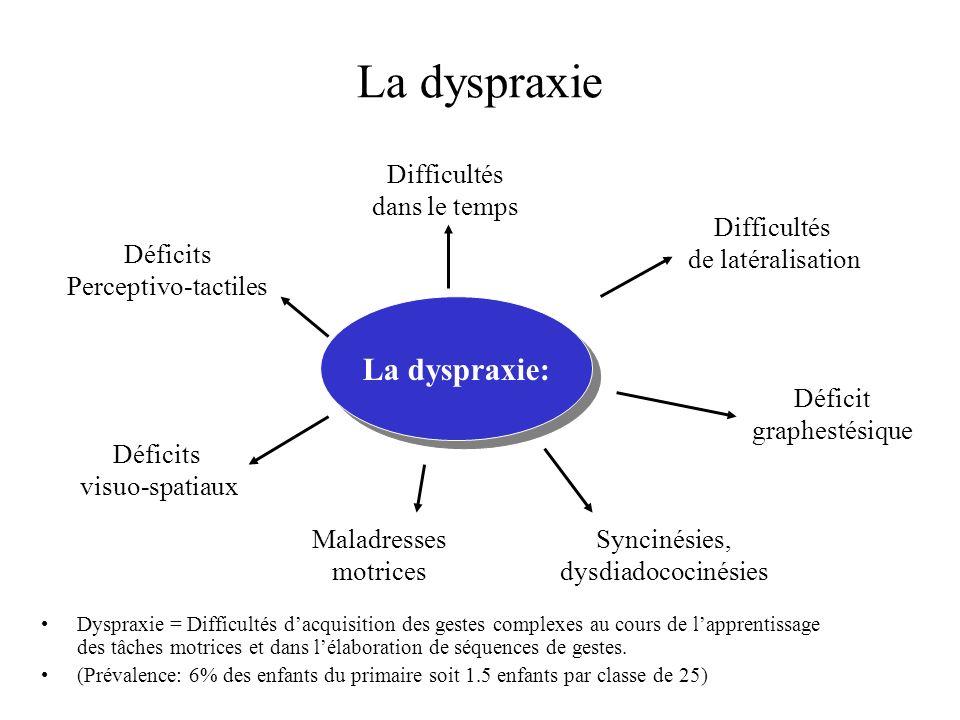 La dysphasie : trouble du développement du langage,durable, sévère et spécifique Enf.