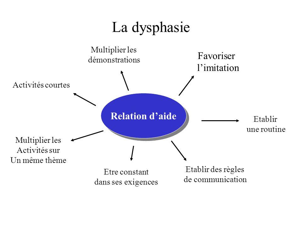 La dysphasie Relation daide Favoriser limitation Multiplier les démonstrations Etablir une routine Activités courtes Etablir des règles de communicati