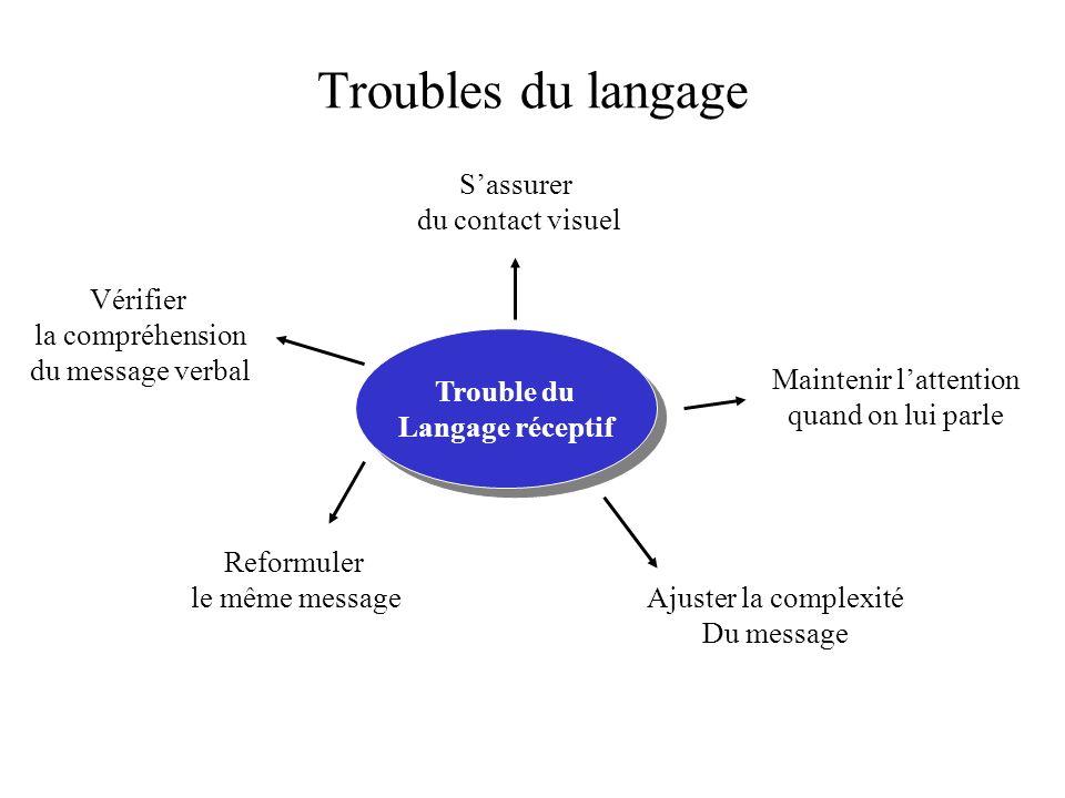 Troubles du langage Trouble du langage expressif Trouble du langage expressif Aide visuelle Inciter La communication non verbale Vérifier la Compréhension Du message verbal Demander à lenf.