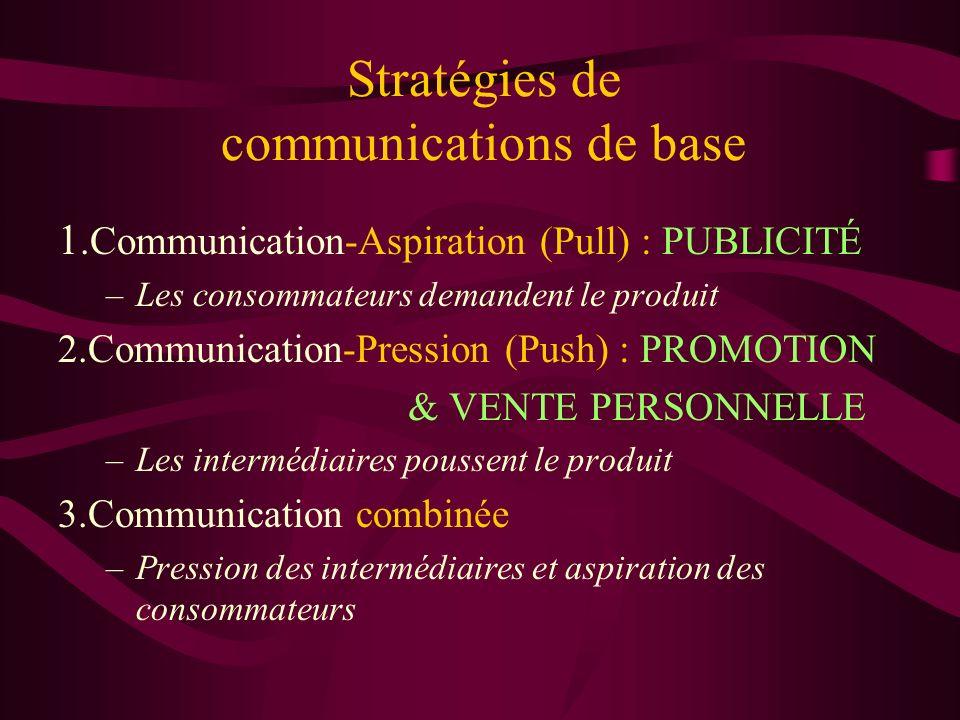 Stratégies de communications de base 1.Communication-Aspiration (Pull) : PUBLICITÉ –Les consommateurs demandent le produit 2.Communication-Pression (P