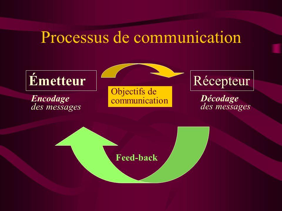 Processus de communication Émetteur Feed-back Récepteur Encodage des messages Décodage des messages Objectifs de communication