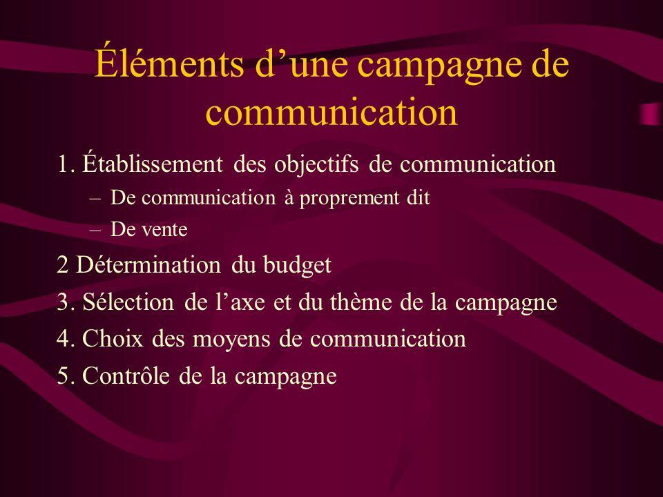 Éléments dune campagne de communication 1. Établissement des objectifs de communication –De communication à proprement dit –De vente 2 Détermination d
