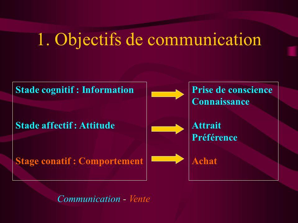 1. Objectifs de communication Stade cognitif : Information Stade affectif : Attitude Stage conatif : Comportement Prise de conscience Connaissance Att