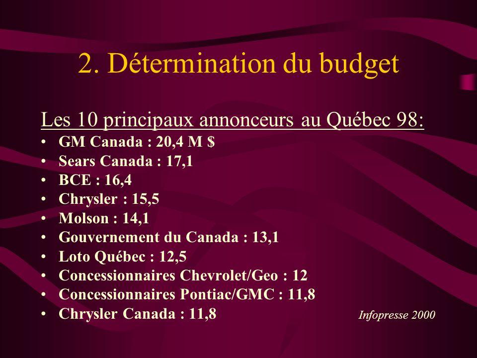 2. Détermination du budget Les 10 principaux annonceurs au Québec 98: GM Canada : 20,4 M $ Sears Canada : 17,1 BCE : 16,4 Chrysler : 15,5 Molson : 14,