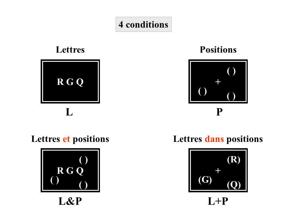 R G Q Lettres + ( ) Positions R G Q ( ) Lettres et positions + (Q) (R) (G) Lettres dans positions LP L&PL+P 4 conditions