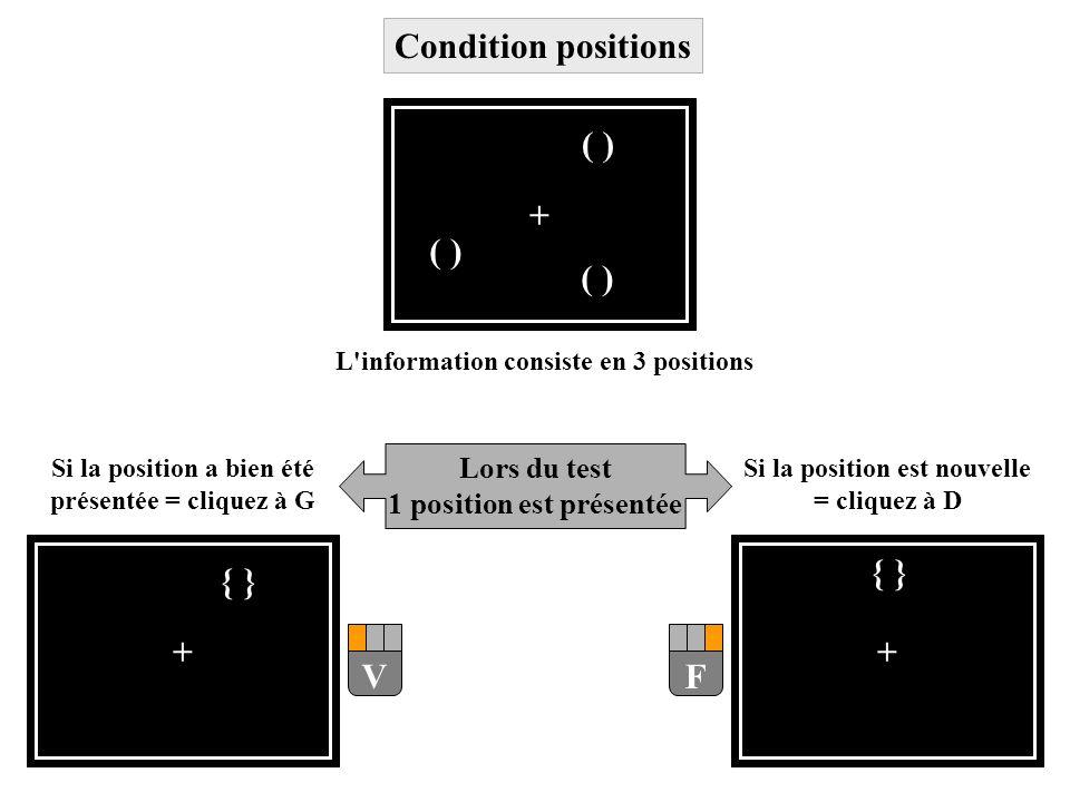 Lors du test 1 position est présentée + { } F Si la position est nouvelle = cliquez à D Si la position a bien été présentée = cliquez à G V + { } L'in