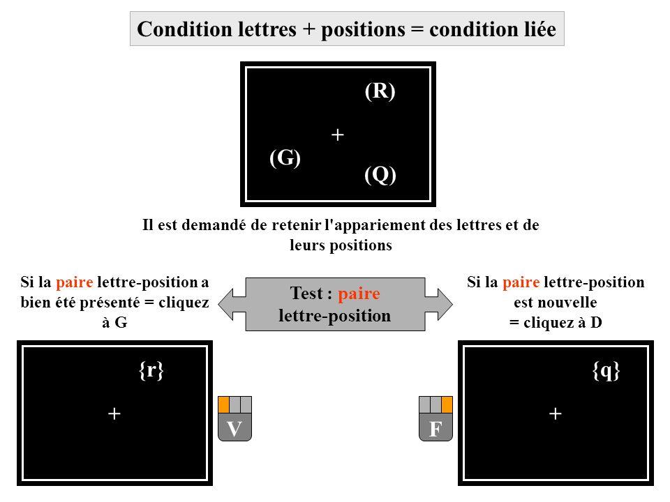 + (Q) (R) (G) Il est demandé de retenir l'appariement des lettres et de leurs positions Test : paire lettre-position + {r} Si la paire lettre-position