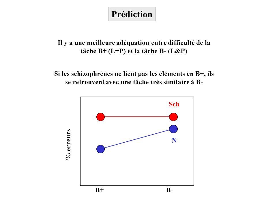 B+B- % erreurs N Sch Il y a une meilleure adéquation entre difficulté de la tâche B+ (L+P) et la tâche B- (L&P) Prédiction Si les schizophrènes ne lie