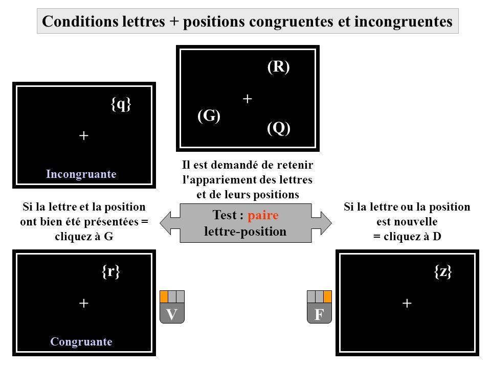 + (Q) (R) (G) Il est demandé de retenir l'appariement des lettres et de leurs positions Test : paire lettre-position + {r} Si la lettre et la position