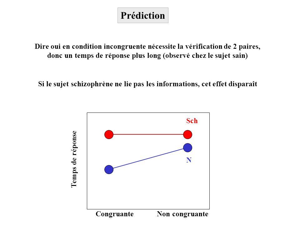 CongruanteNon congruante Temps de réponse N Sch Dire oui en condition incongruente nécessite la vérification de 2 paires, donc un temps de réponse plu