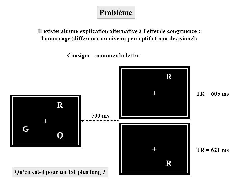 Problème Il existerait une explication alternative à l'effet de congruence : l'amorçage (différence au niveau perceptif et non décisionel) + Q R G + R