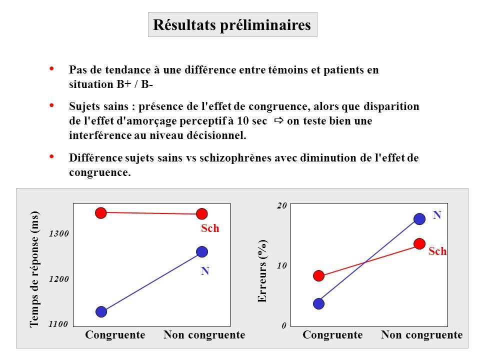Résultats préliminaires Sujets sains : présence de l'effet de congruence, alors que disparition de l'effet d'amorçage perceptif à 10 sec on teste bien