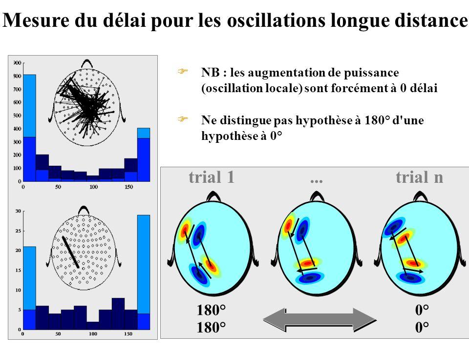 Mesure du délai pour les oscillations longue distance 180° trial 1 0° trial n... Ne distingue pas hypothèse à 180° d'une hypothèse à 0° NB : les augme