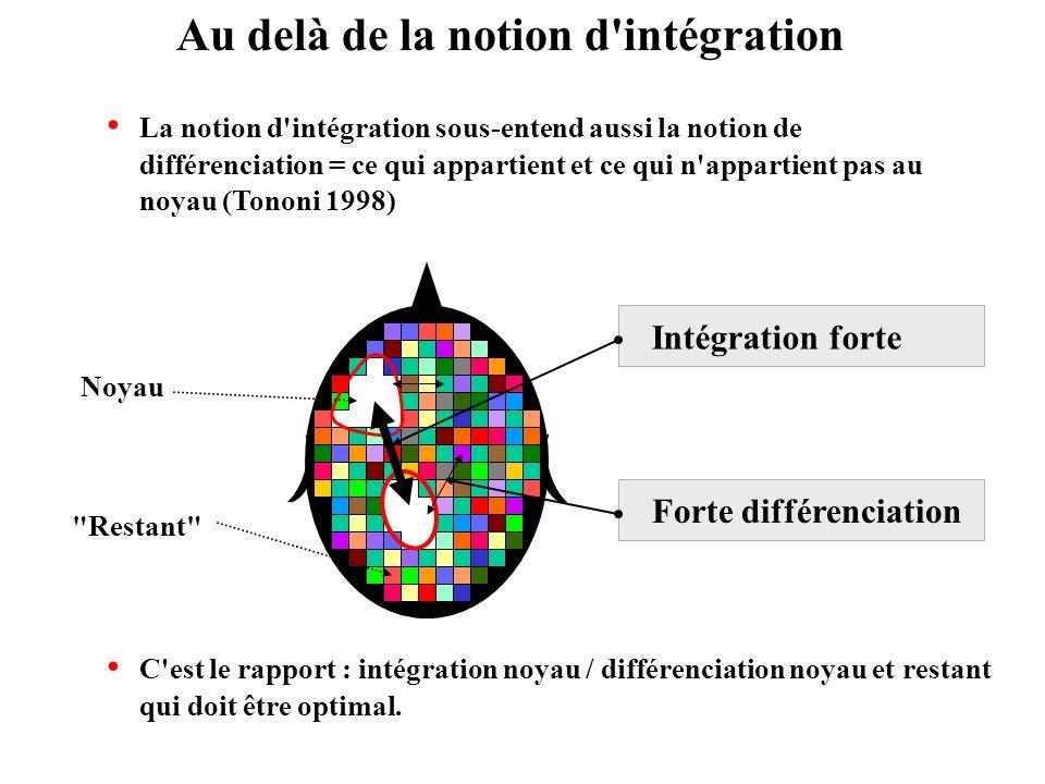 La notion d'intégration sous-entend aussi la notion de différenciation = ce qui appartient et ce qui n'appartient pas au noyau (Tononi 1998) Au delà d