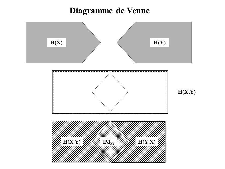 H(X)H(Y) IM XY H(Y|X) H(X|Y) H(X,Y) Diagramme de Venne