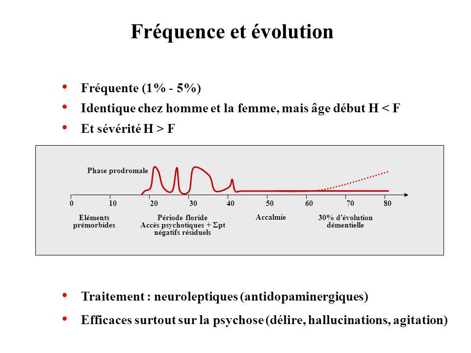 Fréquente (1% - 5%) Identique chez homme et la femme, mais âge début H < F Et sévérité H > F Fréquence et évolution 01020304050607080 Eléments prémorb
