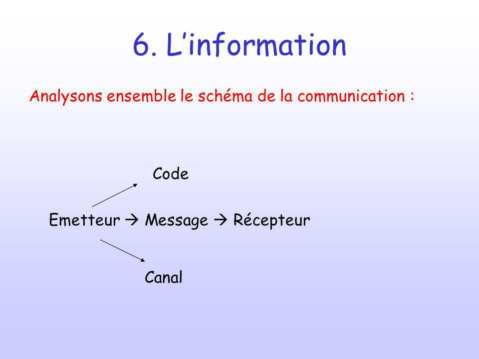 6. Linformation Analysons ensemble le schéma de la communication : Code Emetteur Message Récepteur Canal