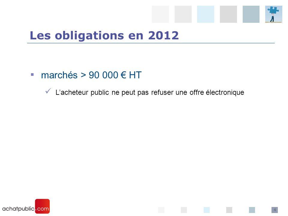4 marchés > 90 000 HT Lacheteur public ne peut pas refuser une offre électronique Les obligations en 2012