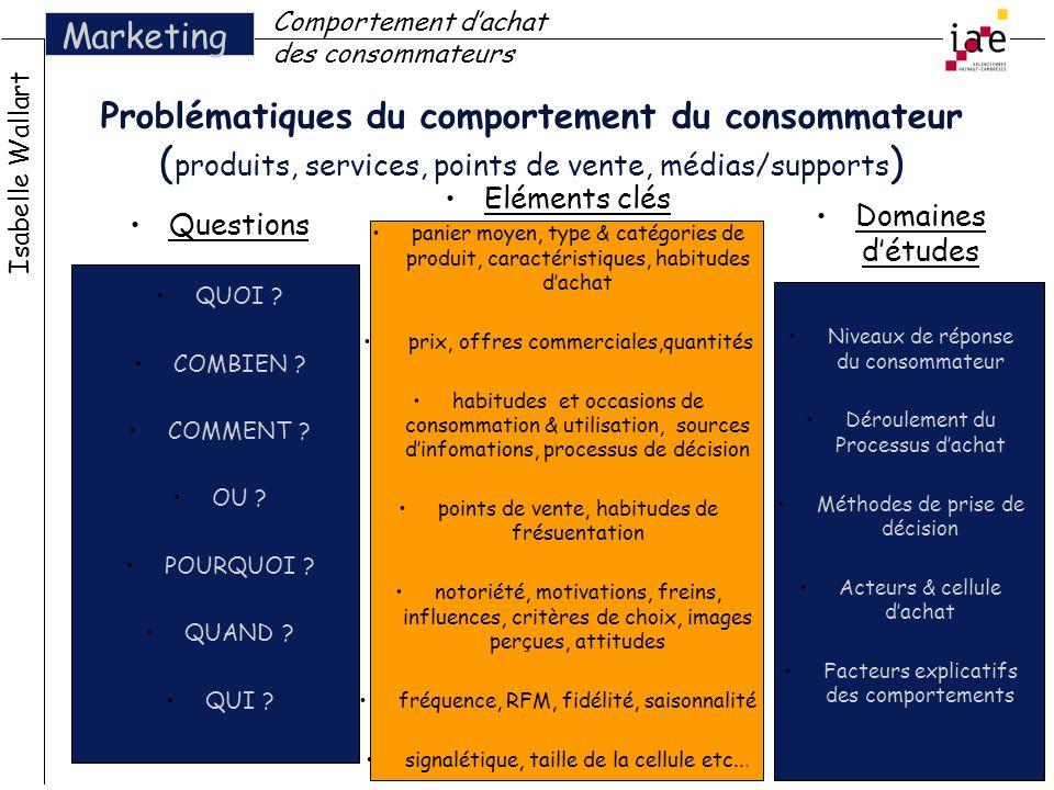 Problématiques du comportement du consommateur ( produits, services, points de vente, médias/supports ) Isabelle Wallart Marketing Comportement dachat