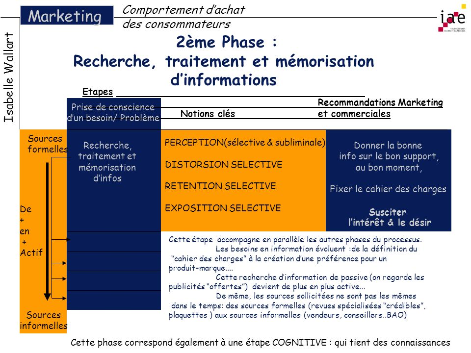 2ème Phase : Recherche, traitement et mémorisation dinformations Isabelle Wallart Marketing Comportement dachat des consommateurs Etapes Recommandatio