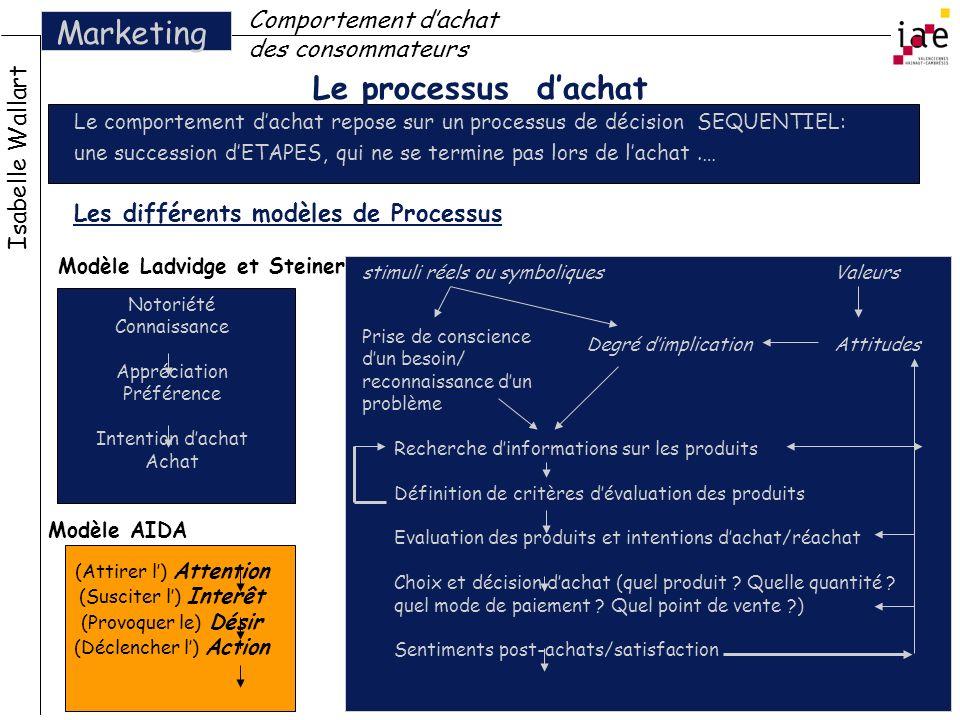 Le processus dachat Le comportement dachat repose sur un processus de décision SEQUENTIEL: une succession dETAPES, qui ne se termine pas lors de lacha