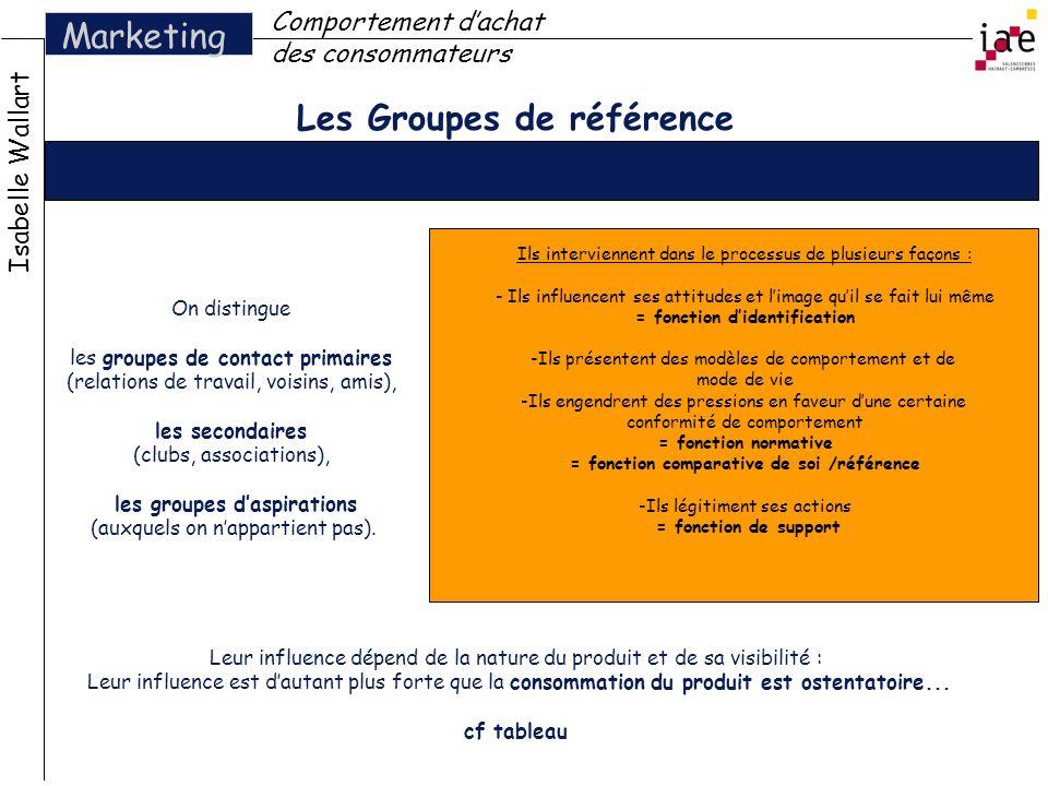Les Groupes de référence Isabelle Wallart Marketing Comportement dachat des consommateurs On distingue les groupes de contact primaires (relations de