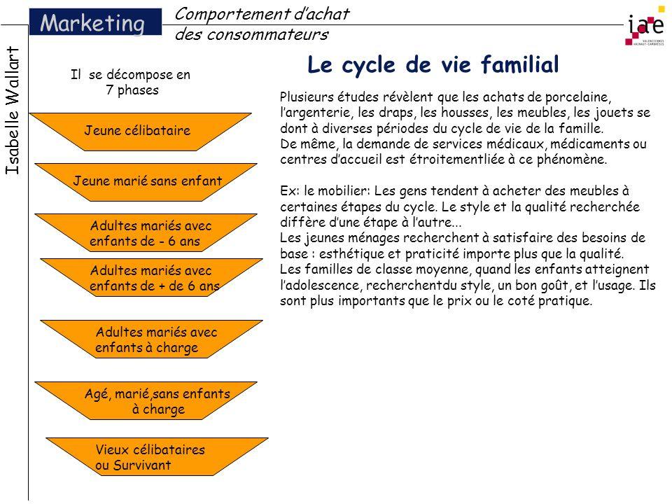 Le cycle de vie familial Isabelle Wallart Marketing Comportement dachat des consommateurs Il se décompose en 7 phases Jeune célibataire Jeune marié sa