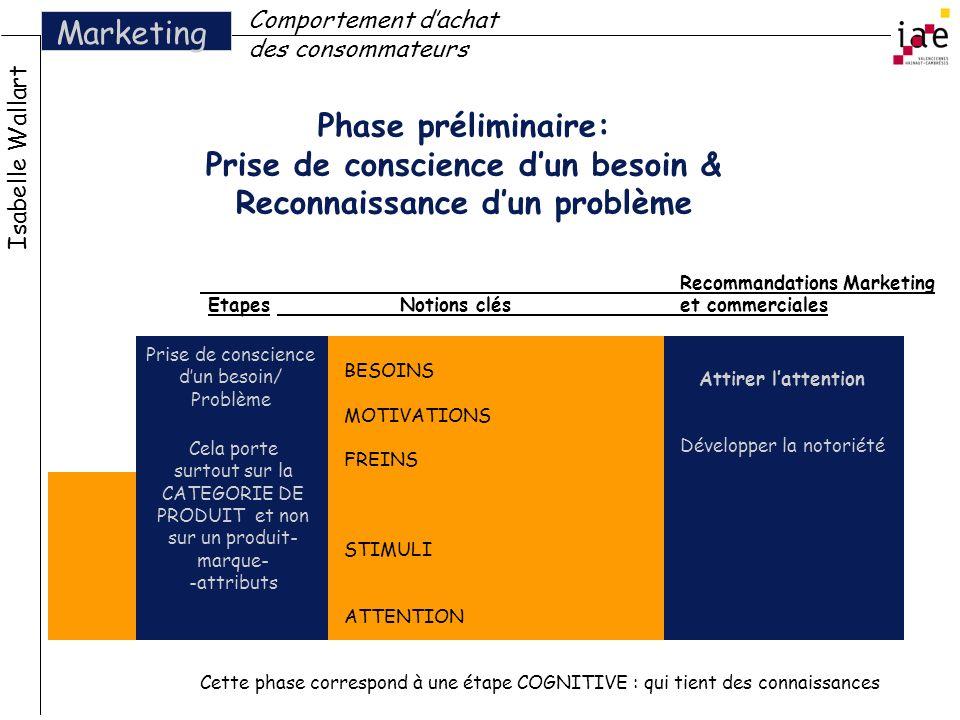 Phase préliminaire: Prise de conscience dun besoin & Reconnaissance dun problème Isabelle Wallart Marketing Comportement dachat des consommateurs Reco