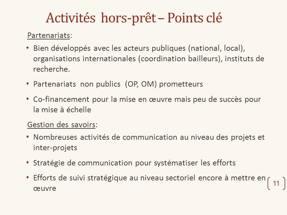 Activités hors-prêt – Points clé Partenariats: Bien développés avec les acteurs publiques (national, local), organisations internationales (coordination bailleurs), instituts de recherche.