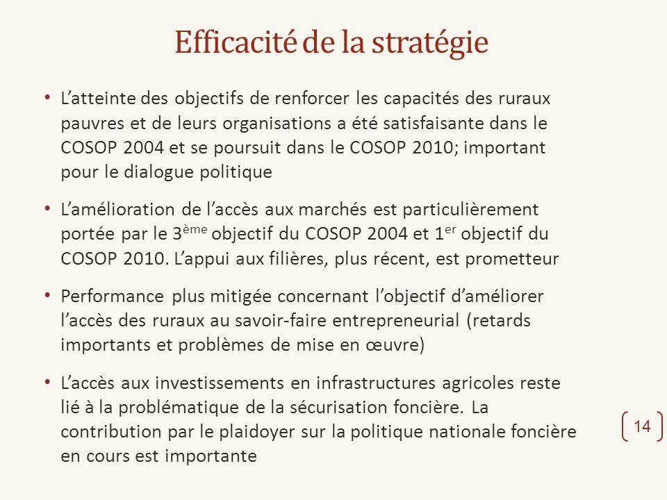 Efficacité de la stratégie Latteinte des objectifs de renforcer les capacités des ruraux pauvres et de leurs organisations a été satisfaisante dans le COSOP 2004 et se poursuit dans le COSOP 2010; important pour le dialogue politique Lamélioration de laccès aux marchés est particulièrement portée par le 3 ème objectif du COSOP 2004 et 1 er objectif du COSOP 2010.