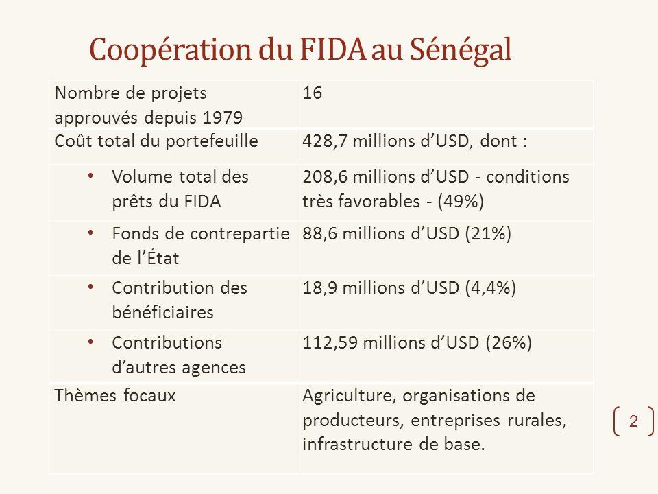 Coopération du FIDA au Sénégal 2 Nombre de projets approuvés depuis 1979 16 Coût total du portefeuille428,7 millions dUSD, dont : Volume total des prêts du FIDA 208,6 millions dUSD - conditions très favorables - (49%) Fonds de contrepartie de lÉtat 88,6 millions dUSD (21%) Contribution des bénéficiaires 18,9 millions dUSD (4,4%) Contributions dautres agences 112,59 millions dUSD (26%) Thèmes focauxAgriculture, organisations de producteurs, entreprises rurales, infrastructure de base.