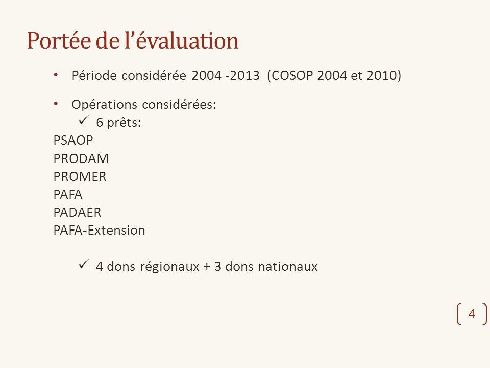 Portée de lévaluation 4 Période considérée 2004 -2013 (COSOP 2004 et 2010) Opérations considérées: 6 prêts: PSAOP PRODAM PROMER PAFA PADAER PAFA-Extension 4 dons régionaux + 3 dons nationaux