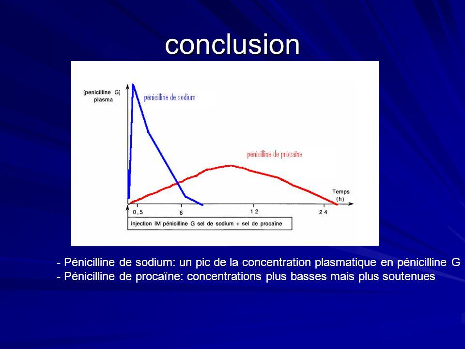 conclusion - Pénicilline de sodium: un pic de la concentration plasmatique en pénicilline G - Pénicilline de procaïne: concentrations plus basses mais plus soutenues