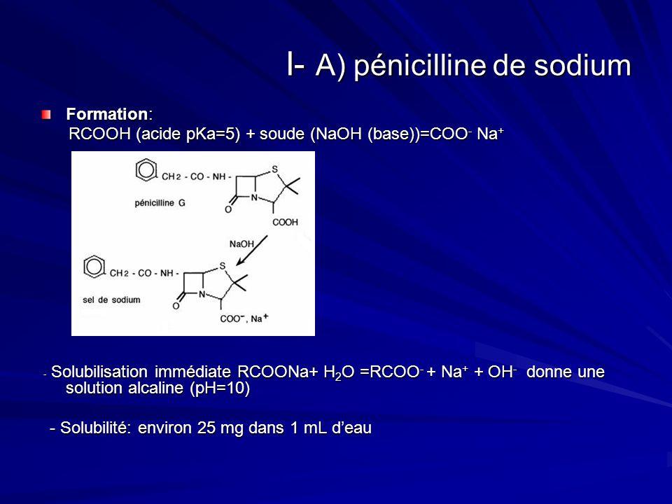 I- A) pénicilline de sodium Formation: RCOOH (acide pKa=5) + soude (NaOH (base))=COO - Na + RCOOH (acide pKa=5) + soude (NaOH (base))=COO - Na + - Sol