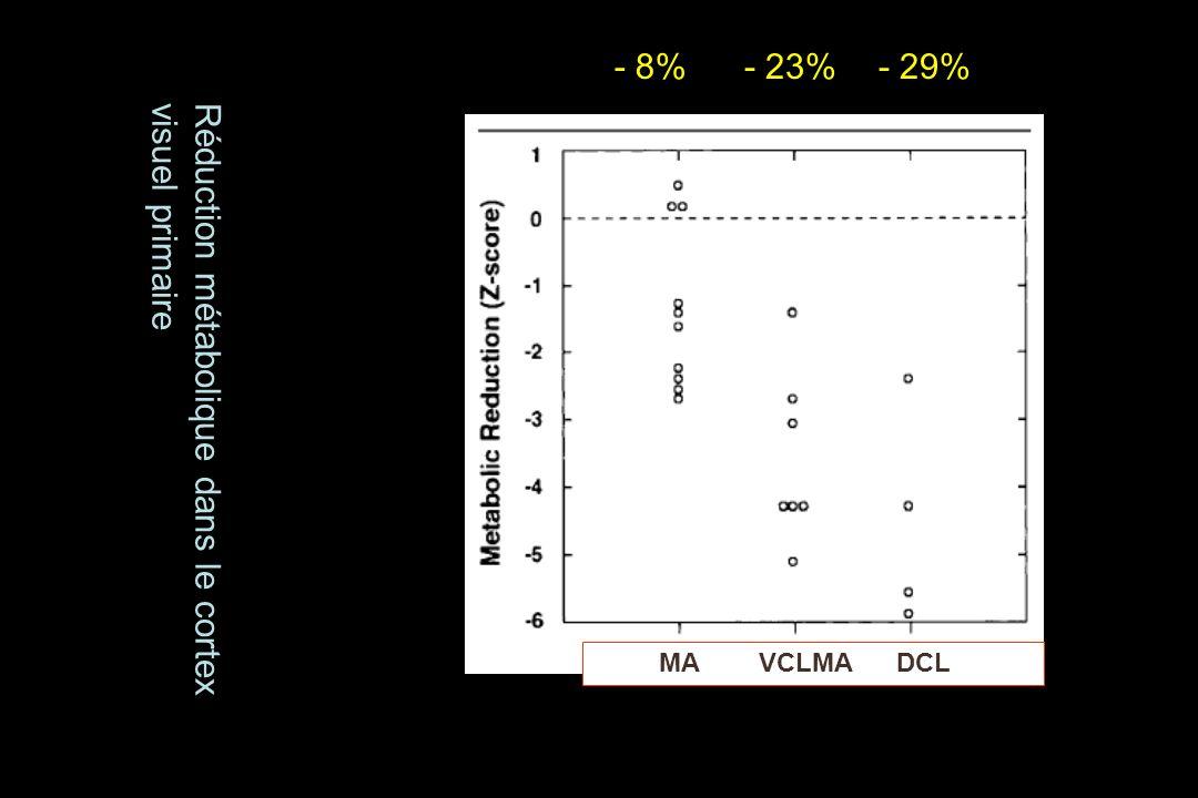 Réduction métabolique dans le cortexvisuel primaire - 8%- 23%- 29% MA VCLMA DCL