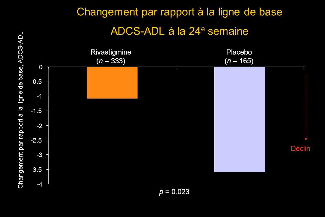 Changement par rapport à la ligne de base ADCS-ADL à la 24 e semaine ITT-RDO analysis -4 -3.5 -3 -2.5 -2 -1.5 -0.5 0 Rivastigmine (n = 333) Placebo (n = 165) Changement par rapport à la ligne de base, ADCS-ADL p = 0.023 Déclin