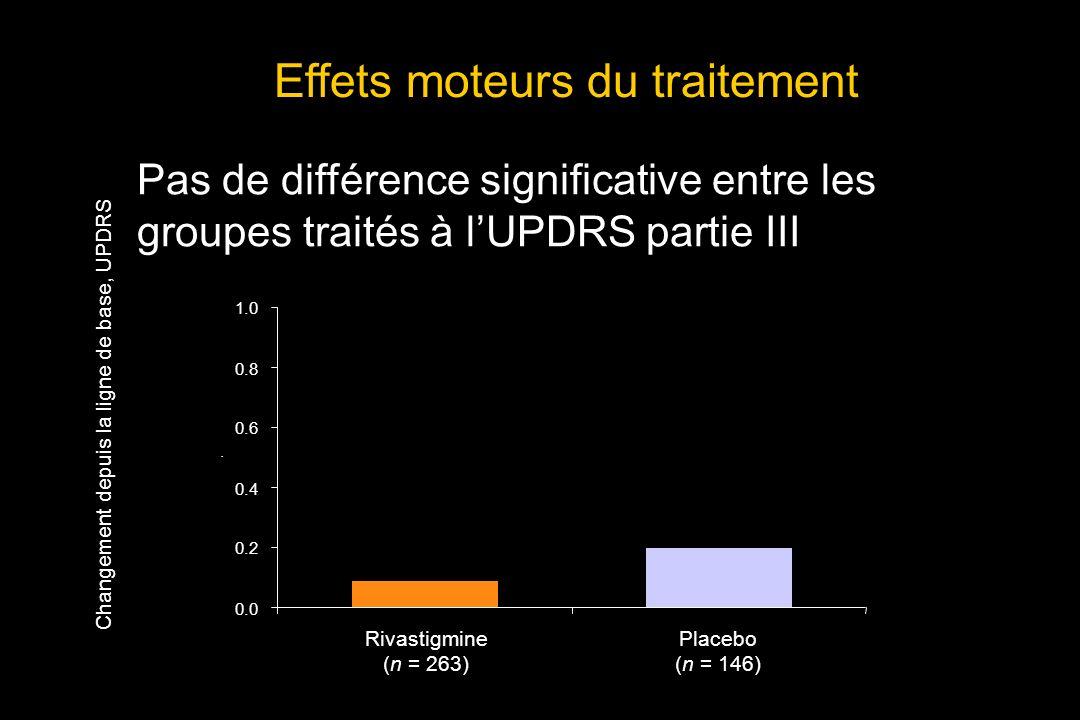 Effets moteurs du traitement Rivastigmine (n = 263) Placebo (n = 146) Changement depuis la ligne de base, UPDRS p = 0.827 Pas de différence significative entre les groupes traités à lUPDRS partie III 0.0 0.2 0.4 0.6 0.8 1.0.