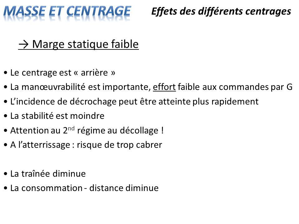 Effets des différents centrages Marge statique faible Le centrage est « arrière » La manœuvrabilité est importante, effort faible aux commandes par G