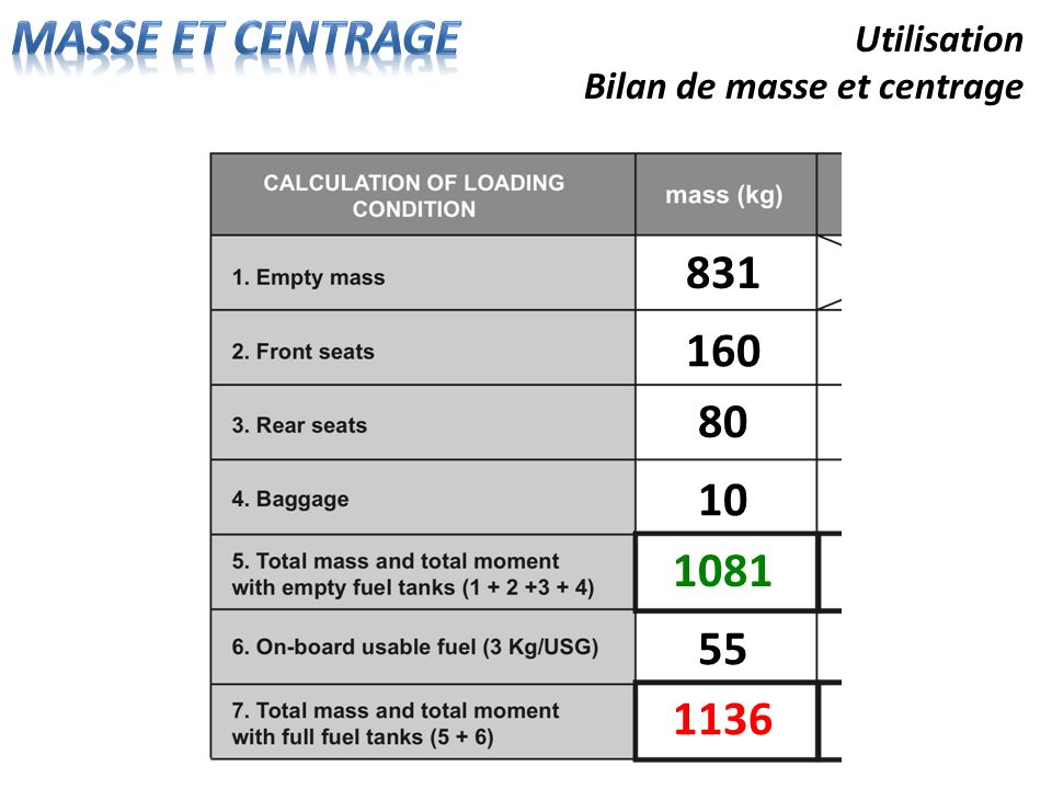 Utilisation Bilan de masse et centrage 160 80 10 831 1081 55 1136
