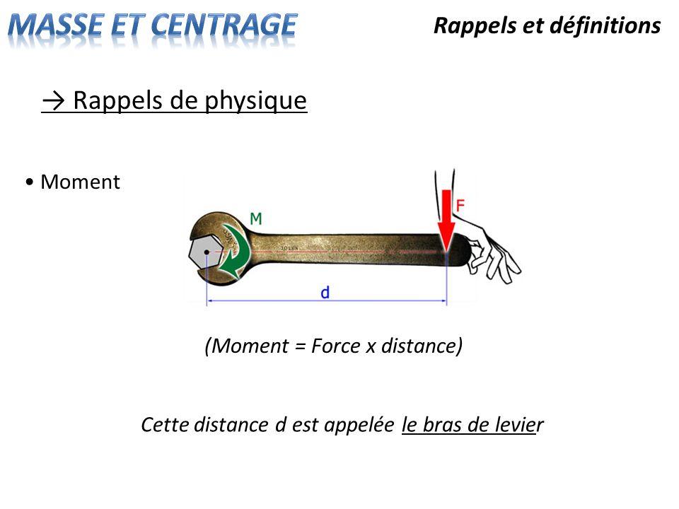 Rappels et définitions Rappels de physique Moment (Moment = Force x distance) Cette distance d est appelée le bras de levier