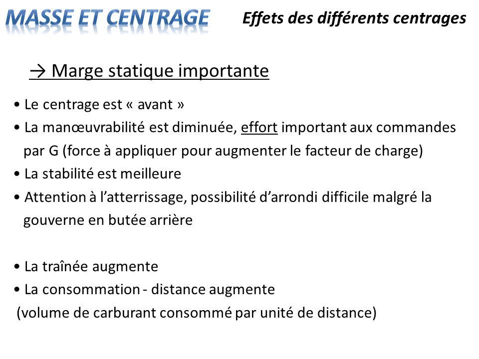 Effets des différents centrages Marge statique importante Le centrage est « avant » La manœuvrabilité est diminuée, effort important aux commandes par